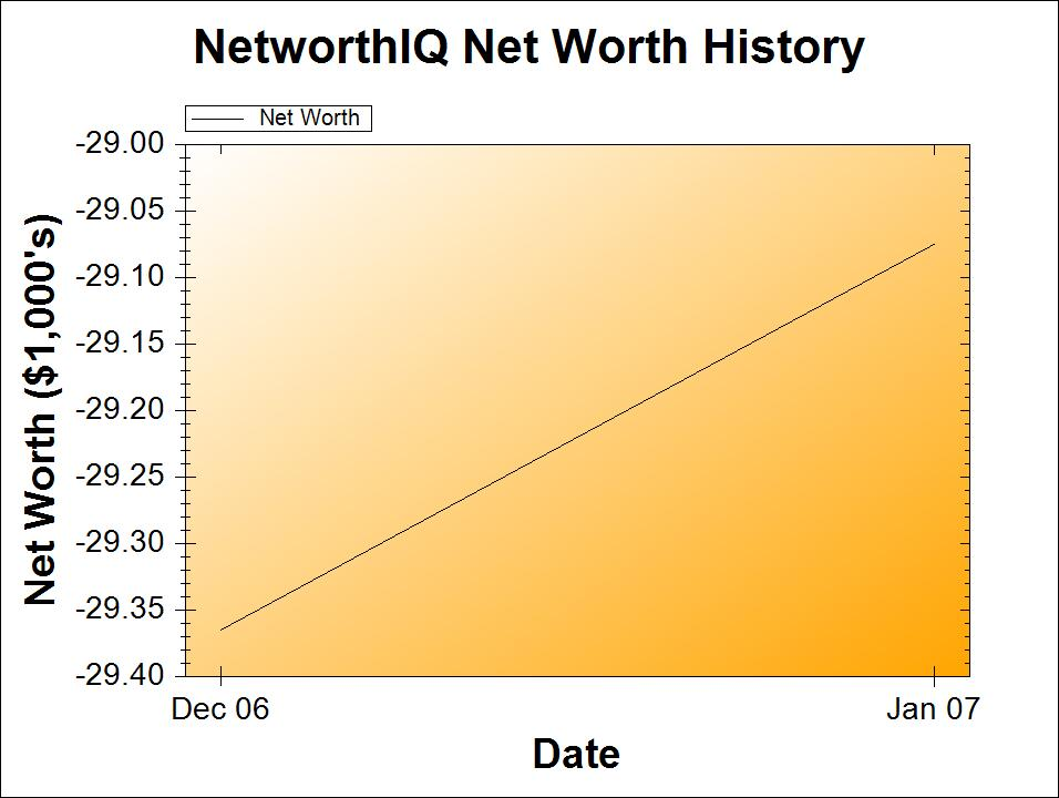 January 2007 Net Worth Chart | Poorer Than You