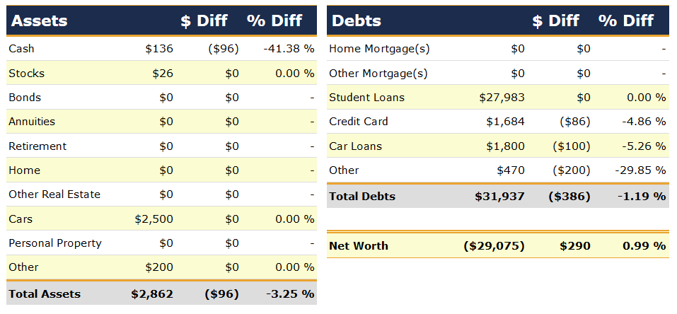 Net Worth by Categories, January 2007 | Poorer Than You