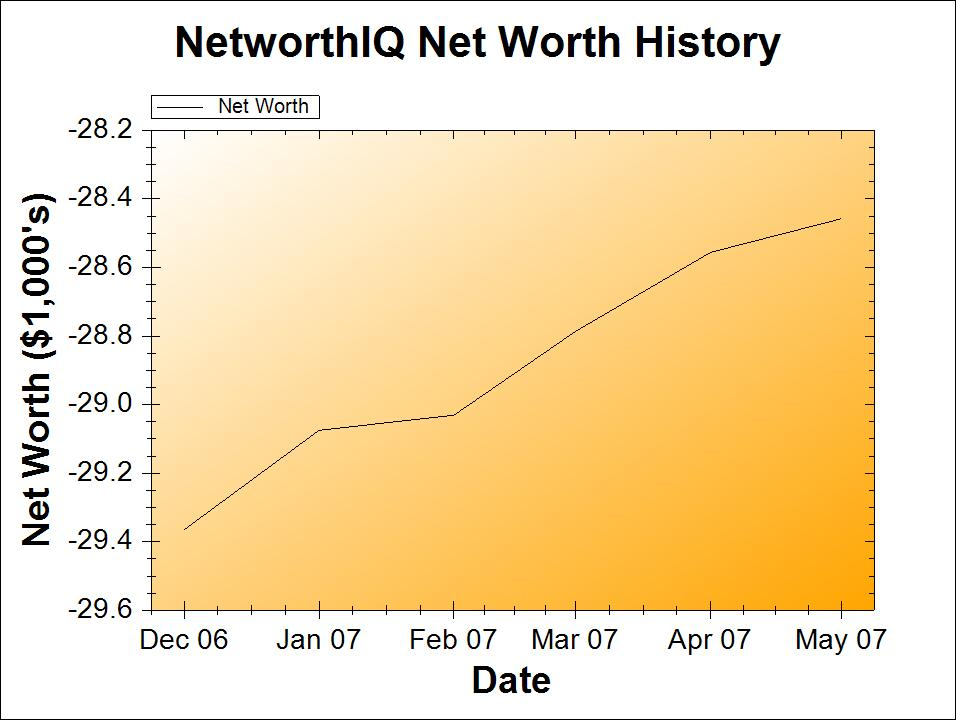 May 2007 Net Worth Chart | Poorer Than You