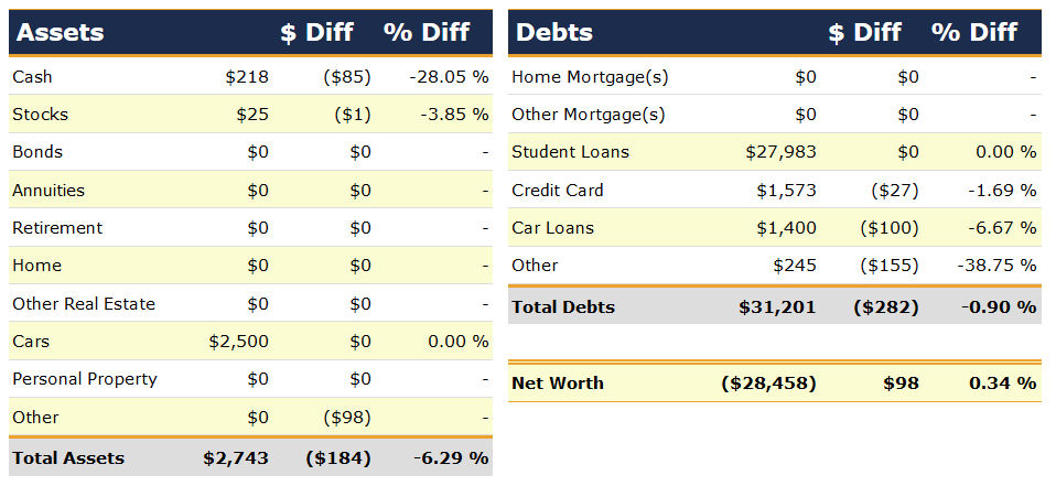 Net Worth by Categories, May 2007   Poorer Than You