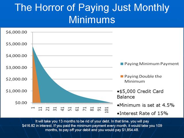 credit cards paying minimum or paying