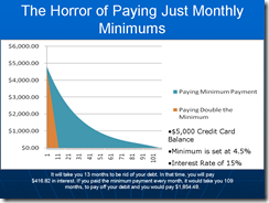 Horror-of-Paying-Minimum-Payments