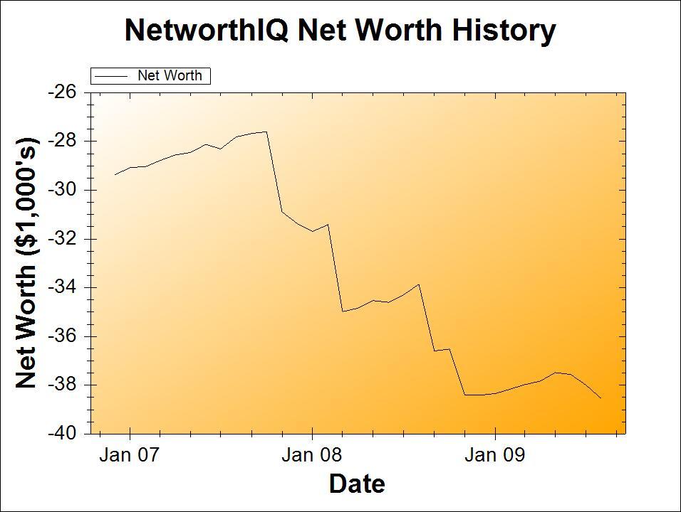 Net Worth Chart, August 2009