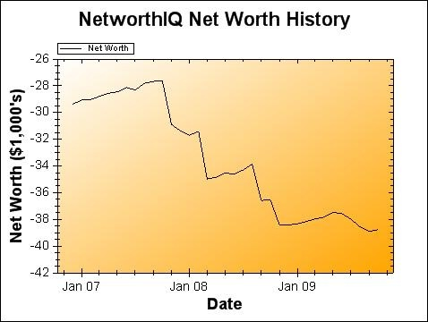 Net Worth Graph October 2009