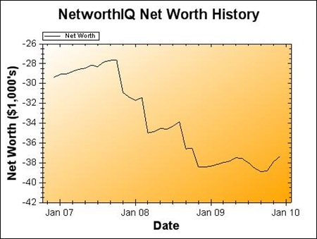 Net Worth graph December 2009