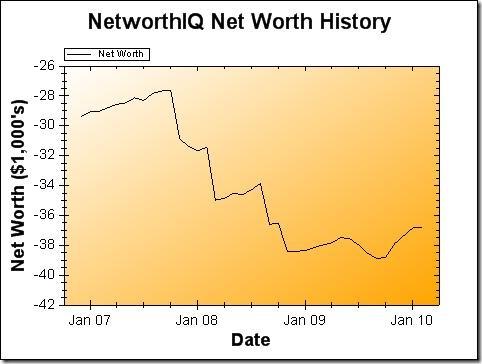 Net Worth Graph February 2010