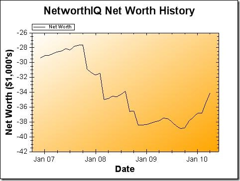 April 2010 Net Worth Graph