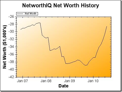 August 2010 Net Worth Graph