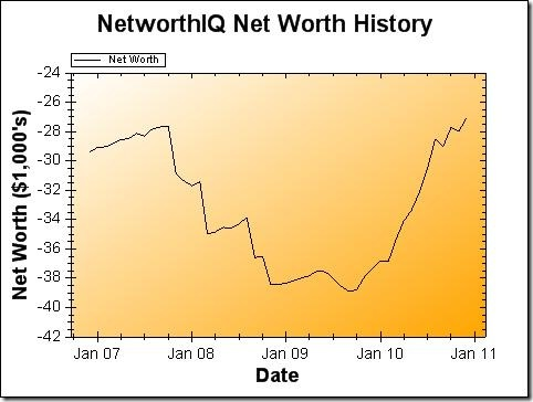 Net Worth Graph - December 2010