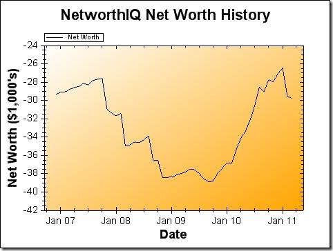 Net Worth Graph - March 2011