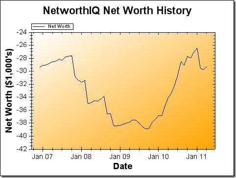 Net Worth Graph - April 2011