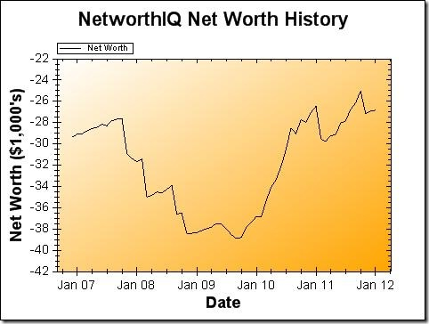 Net Worth Graph January 2012