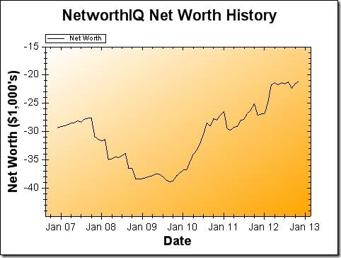 November 2012 Net Worth Graph