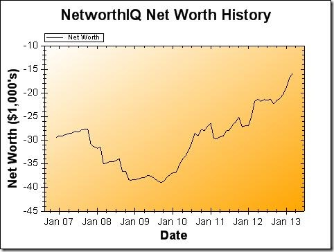 Net Worth Graph - March 2013