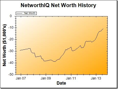 Net Worth Graph August 2013