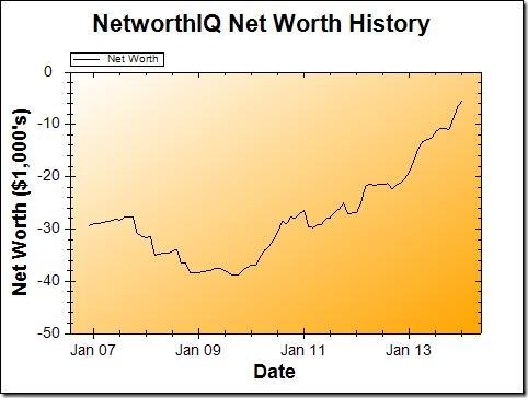 January 2014 Net Worth Graph