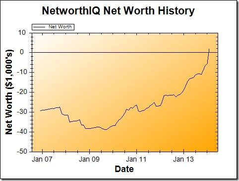 Net Worth Graph February 2014