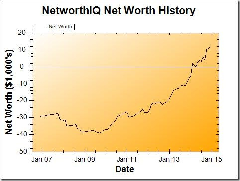 December 2014 Net Worth Graph