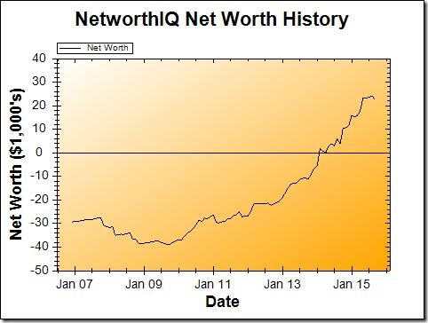 Net Worth Graph - September 2015