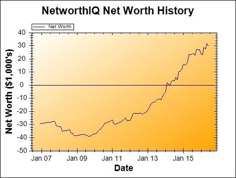 June 2016 Net Worth Chart