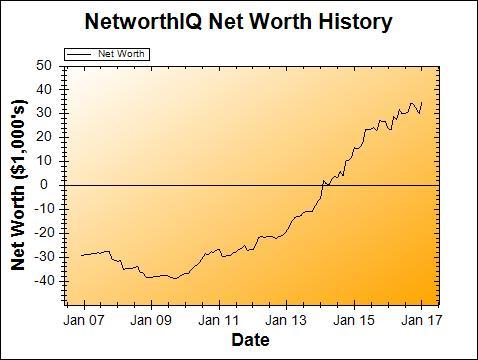 Net Worth Graph - January 2017 | PoorerThanYou.com
