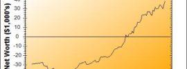 Net Worth Graph for February 2017 | PoorerThanYou.com