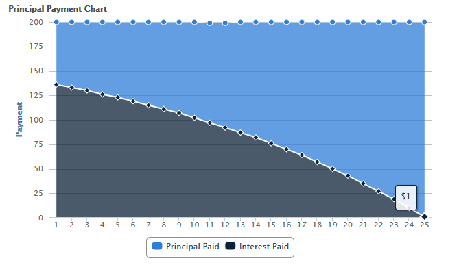 Student Loan Principal and Interest Payments Graph