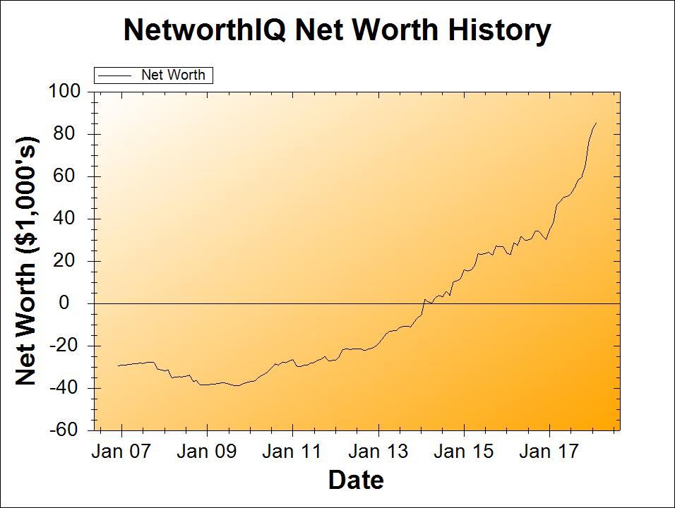 February 2018 Net Worth Chart | Poorer Than You