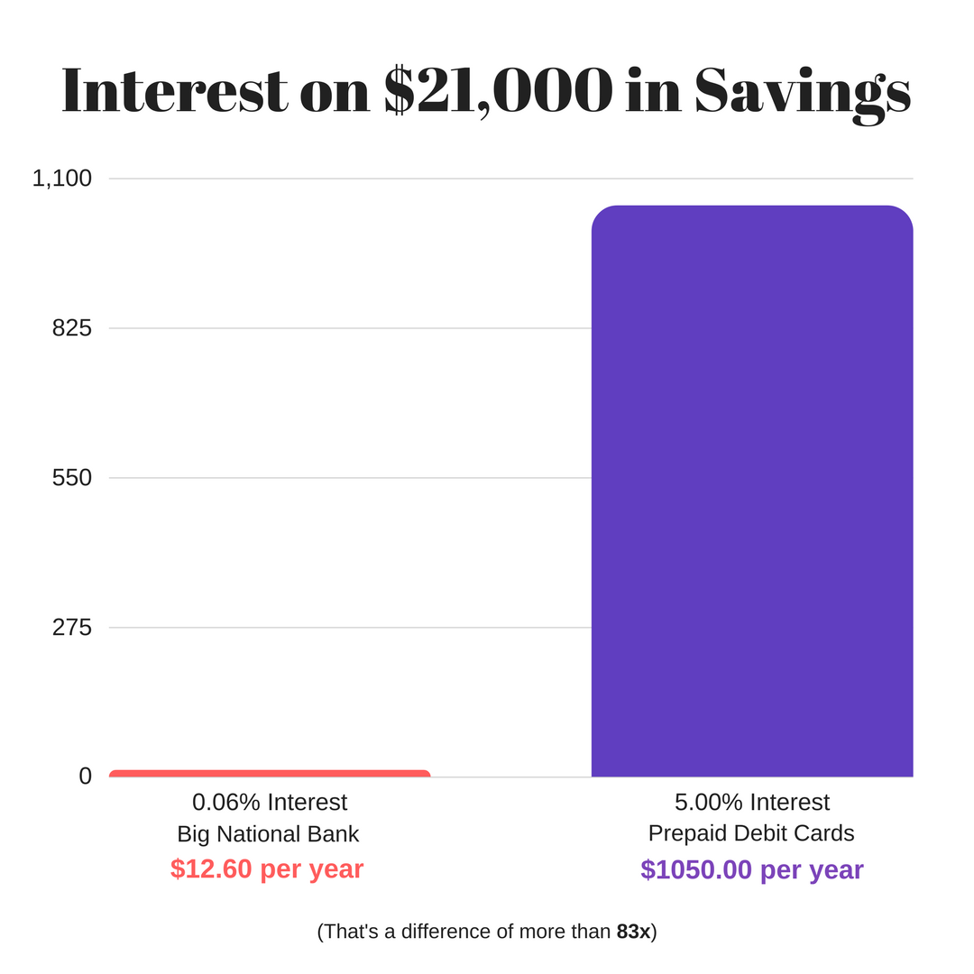 How I'm Getting 5% Interest on FDIC-Insured Savings Accounts