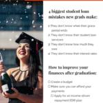 What New Grads Need to Know Before Paying Back Their Student Loans