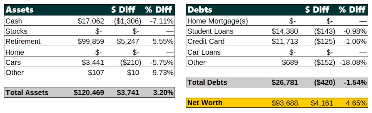 July 2018 Net Worth Breakdown | Poorer Than You