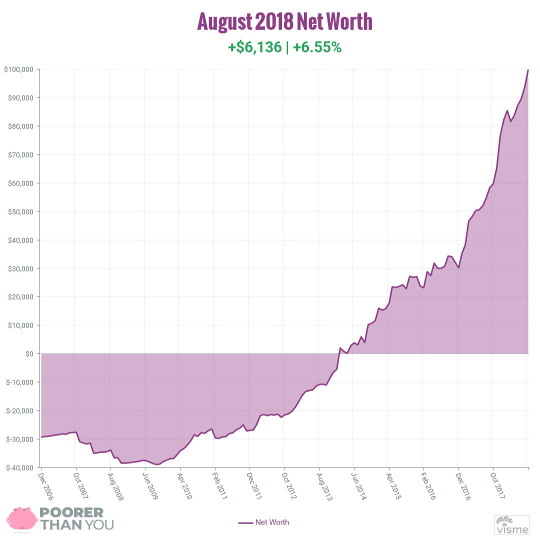 August 2018 Net Worth Chart | Poorer Than You