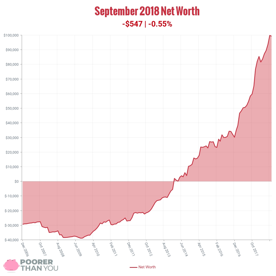 September 2018 Net Worth Chart | Poorer Than You