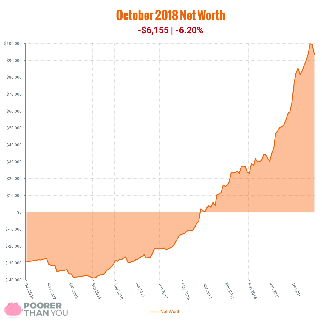 October 2018 Net Worth Chart | Poorer Than You