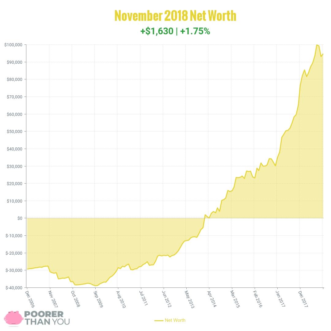 November 2018 Net Worth Chart | Poorer Than You