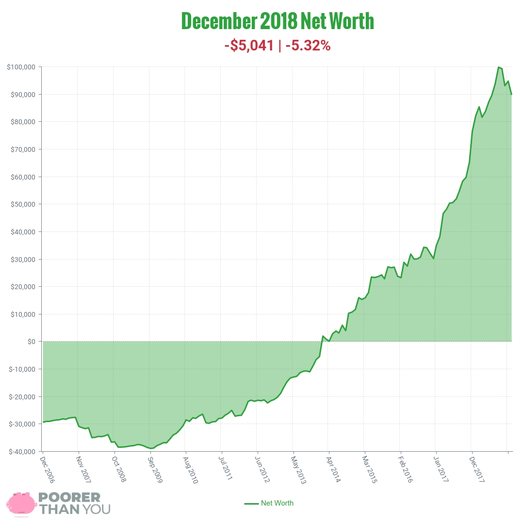December 2018 Net Worth Chart | Poorer Than You