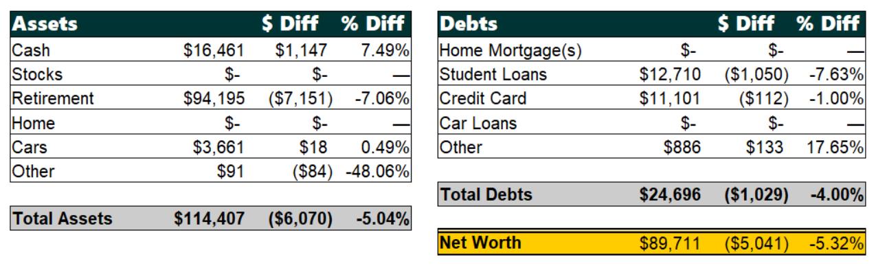 December 2018 Net Worth Breakdown | Poorer Than You