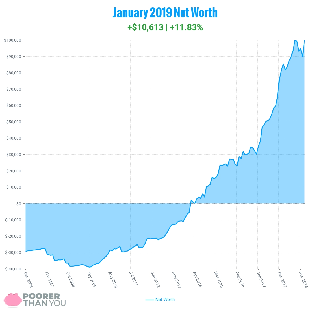January 2019 Net Worth Chart | Poorer Than You