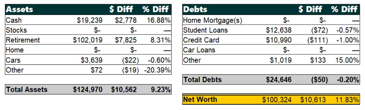 January 2019 Net Worth Breakdown | Poorer Than You