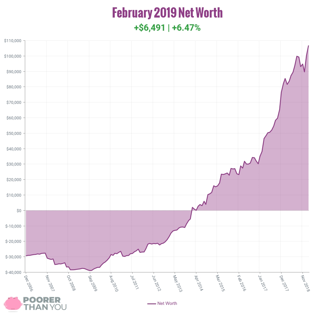 February 2019 Net Worth Chart | Poorer Than You