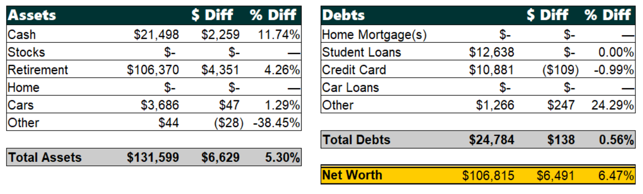 February 2019 Net Worth Breakdown | Poorer Than You