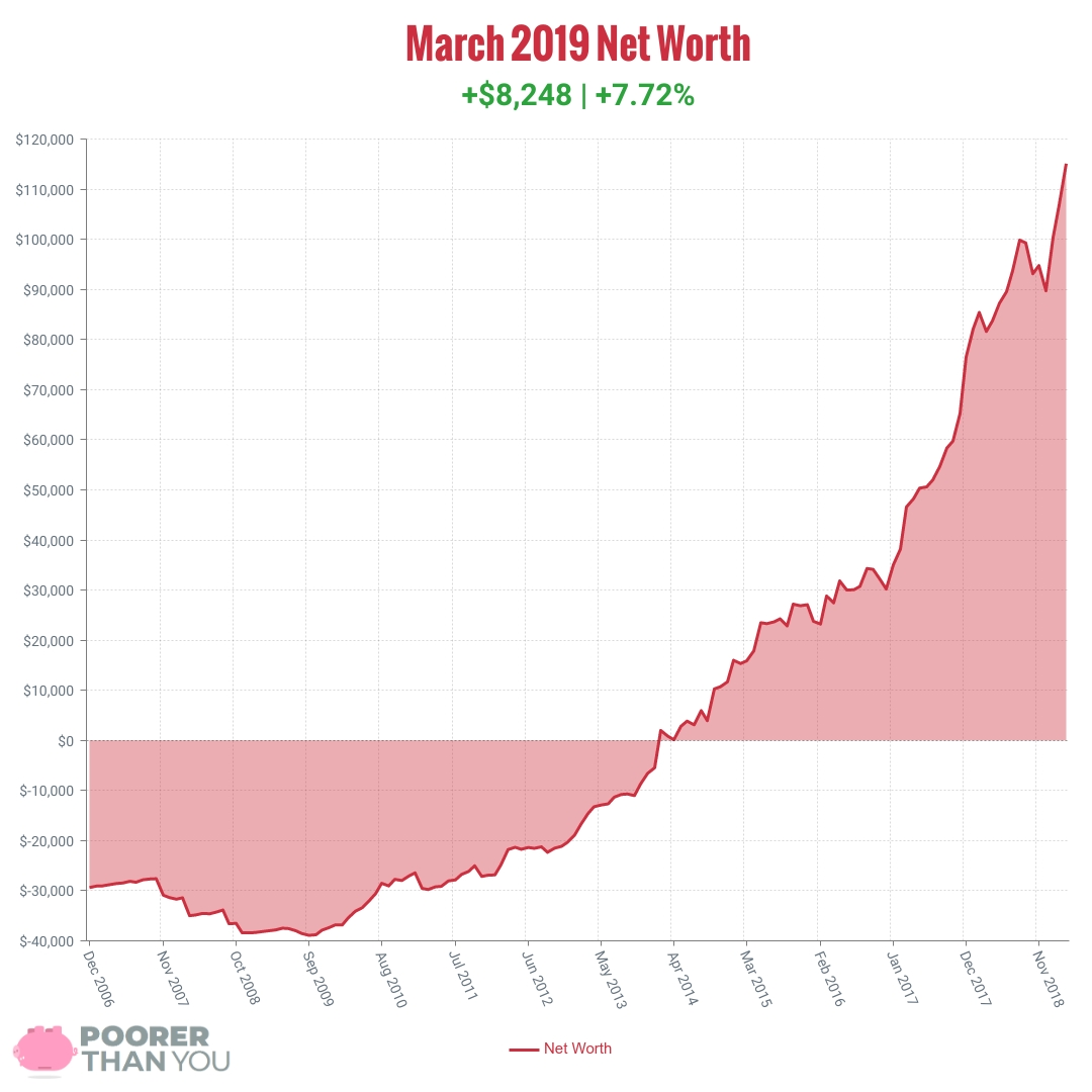March 2019 Net Worth Chart | Poorer Than You
