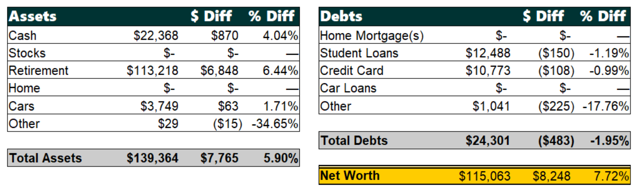 March 2019 Net Worth Breakdown | Poorer Than You