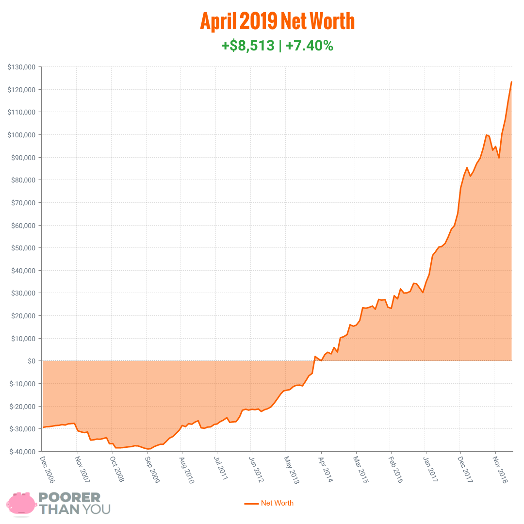 April 2019 Net Worth Chart | Poorer Than You