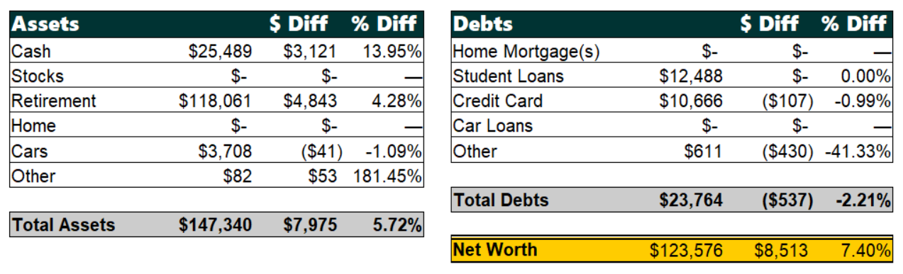 April 2019 Net Worth Breakdown | Poorer Than You