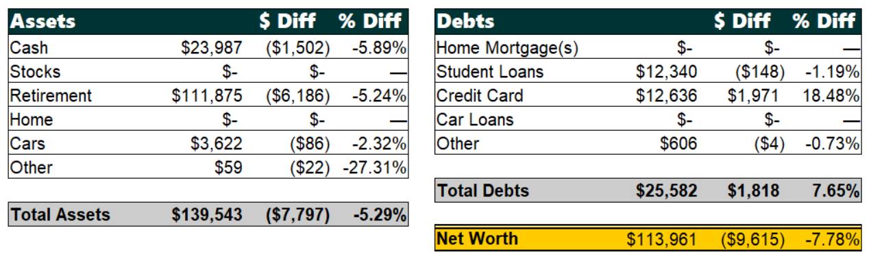 May 2019 Net Worth Breakdown | Poorer Than You