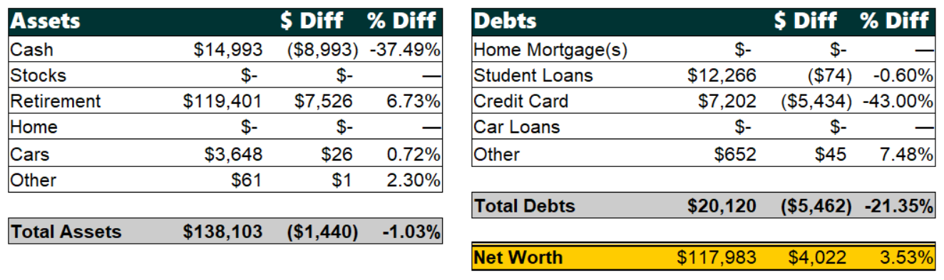 June 2019 Net Worth Breakdown | Poorer Than You