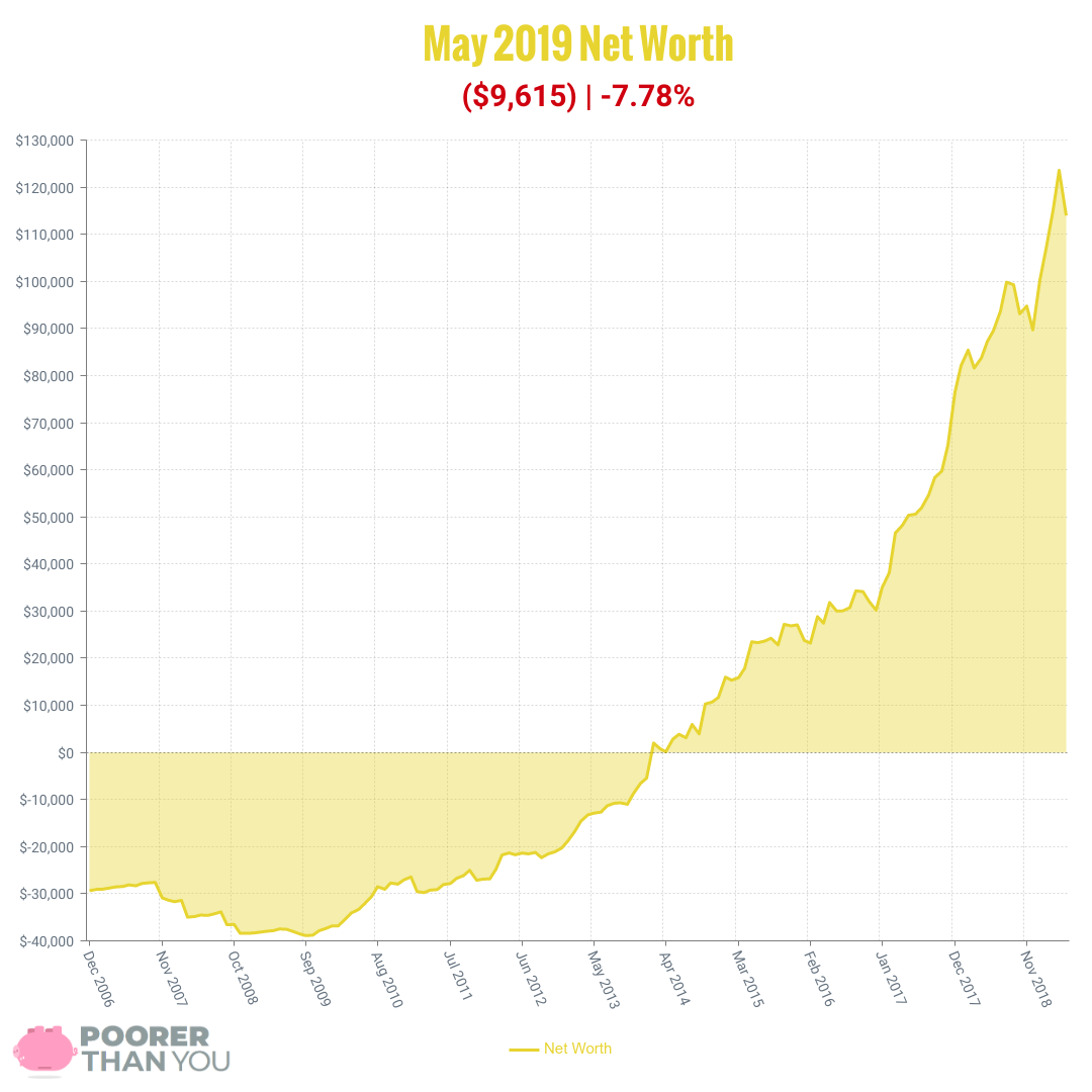 May 2019 Net Worth Chart | Poorer Than You