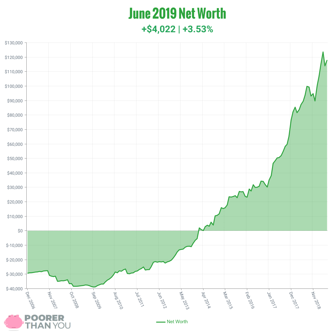 June 2019 Net Worth Chart | Poorer Than You