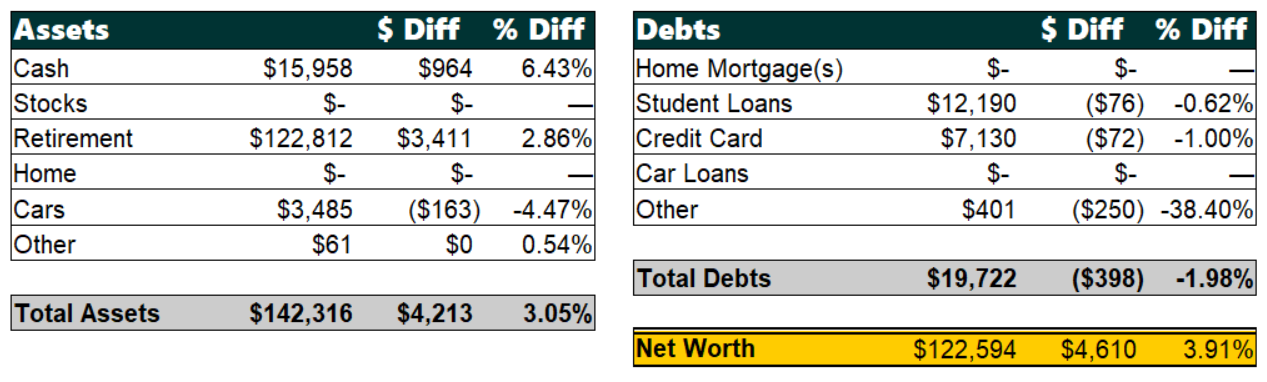 Net Worth by Categories, July 2019 | Poorer Than You